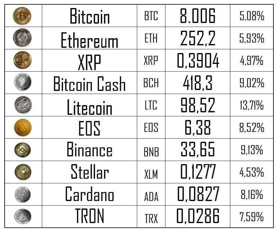Bitcoin ποσοστό για σήμερα